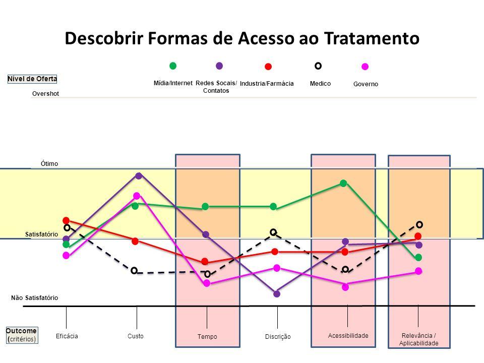 Nível de Oferta Custo Tempo Acessibilidade Eficácia Descobrir Formas de Acesso ao Tratamento Discrição Não Satisfatório Satisfatório Ótimo Overshot Re