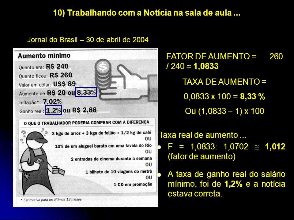 FATOR DE AUMENTO = 260 / 240 1,0833 TAXA DE AUMENTO = 0,0833 x 100 = 8,33 % Ou (1,0833 – 1) x 100 Jornal do Brasil – 30 de abril de 2004 10) Trabalhan