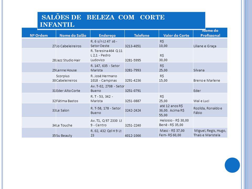 Nº OrdemNome do SalãoEndereçoTelefone Valor do Corte Nome do Profissonal 27Jo Cabeleireiros R.