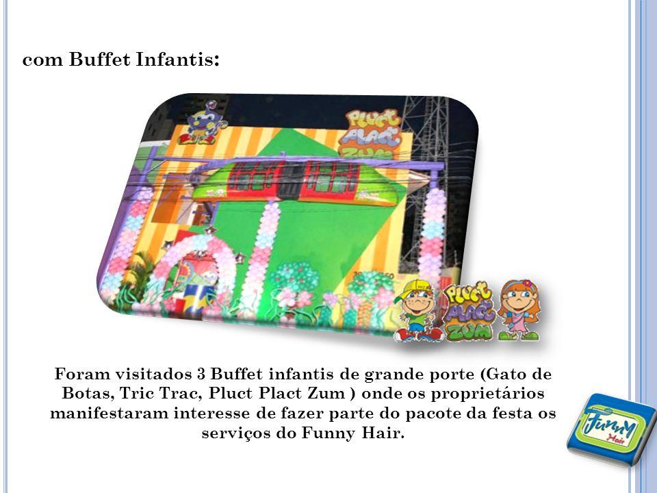com Buffet Infantis : Foram visitados 3 Buffet infantis de grande porte (Gato de Botas, Tric Trac, Pluct Plact Zum ) onde os proprietários manifestaram interesse de fazer parte do pacote da festa os serviços do Funny Hair.