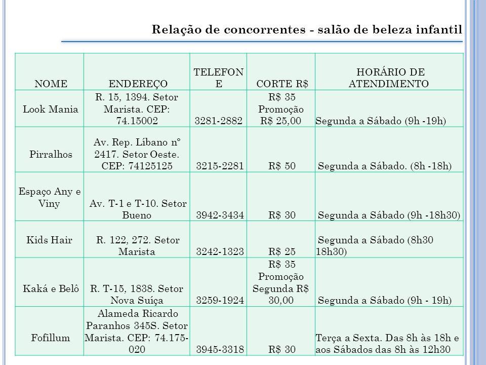 Relação de concorrentes - salão de beleza infantil NOME ENDEREÇO TELEFON E CORTE R$ HORÁRIO DE ATENDIMENTO Look Mania R.