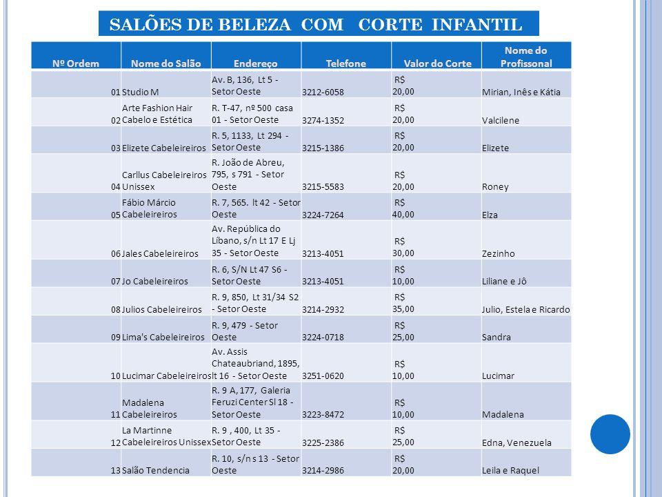 Nº OrdemNome do SalãoEndereçoTelefone Valor do Corte Nome do Profissonal 01Studio M Av.