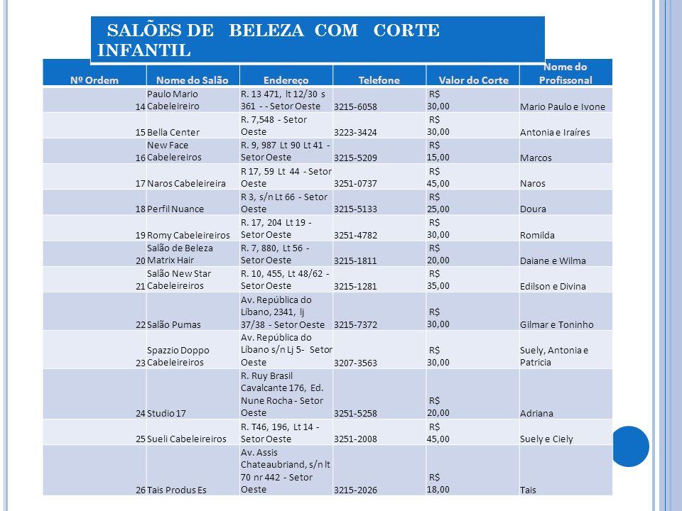 Nº OrdemNome do SalãoEndereçoTelefone Valor do Corte Nome do Profissonal 14 Paulo Mario Cabeleireiro R.