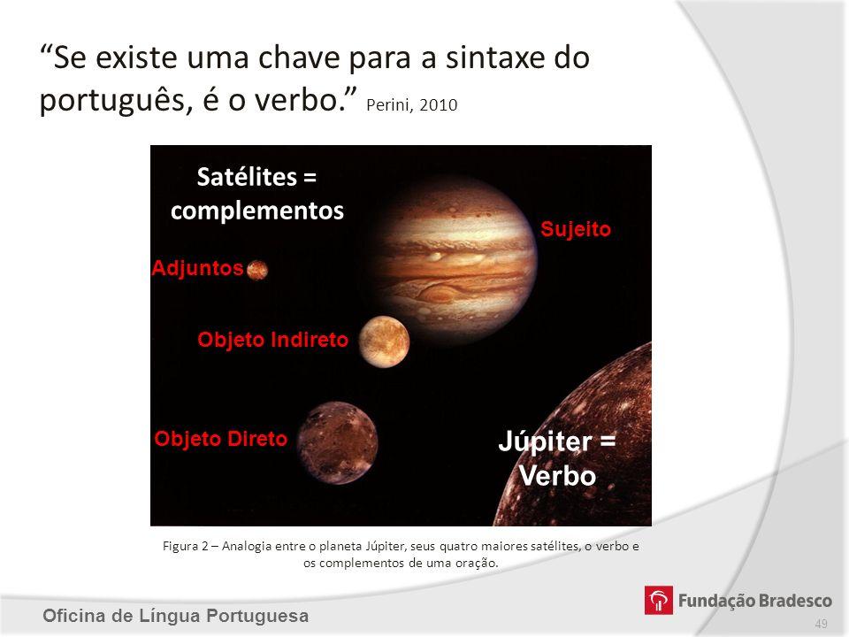 Oficina de Língua Portuguesa Figura 2 – Analogia entre o planeta Júpiter, seus quatro maiores satélites, o verbo e os complementos de uma oração. Saté