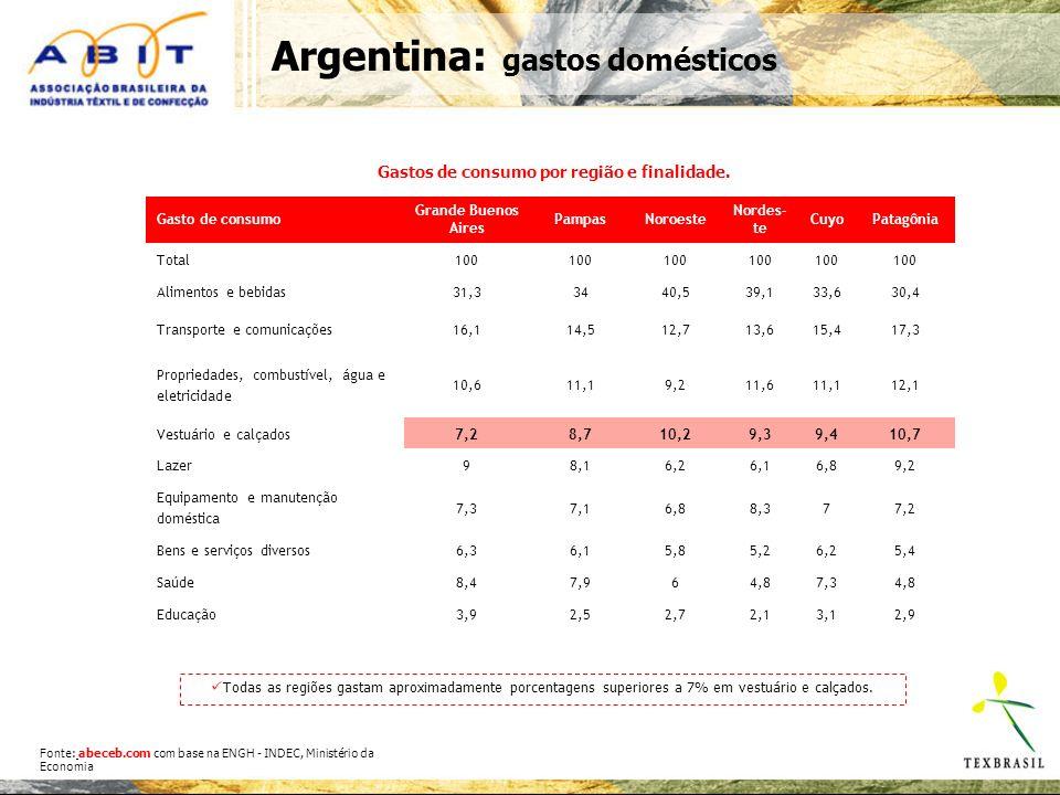 Argentina: gastos domésticos Gastos de consumo por região e finalidade.