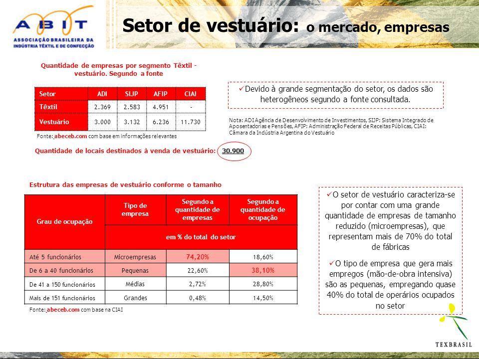 Setor de vestuário: o mercado, empresas SetorADISIJPAFIPCIAI Têxtil2.3692.5834.951 - Vestuário3.0003.1326.23611.730 Quantidade de empresas por segmento Têxtil - vestuário.