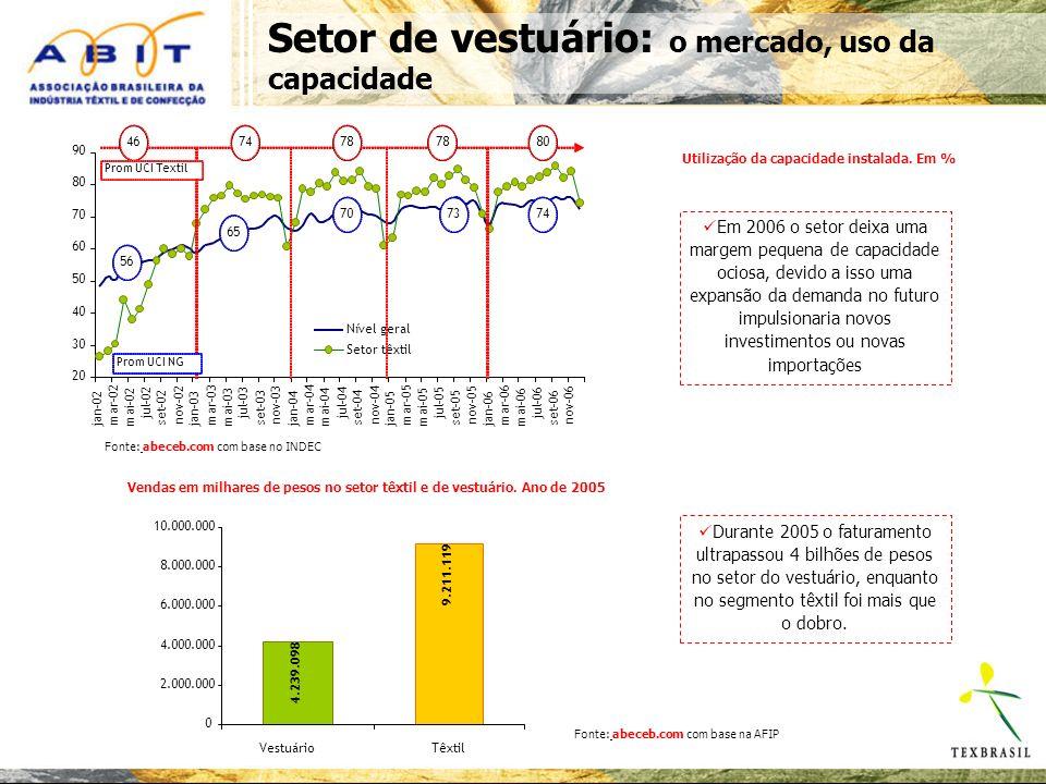 Setor de vestuário: o mercado, uso da capacidade Utilização da capacidade instalada.