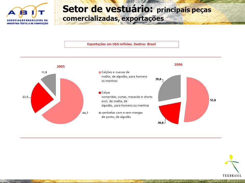 Setor de vestuário: principais peças comercializadas, exportações Exportações em U$S milhões.