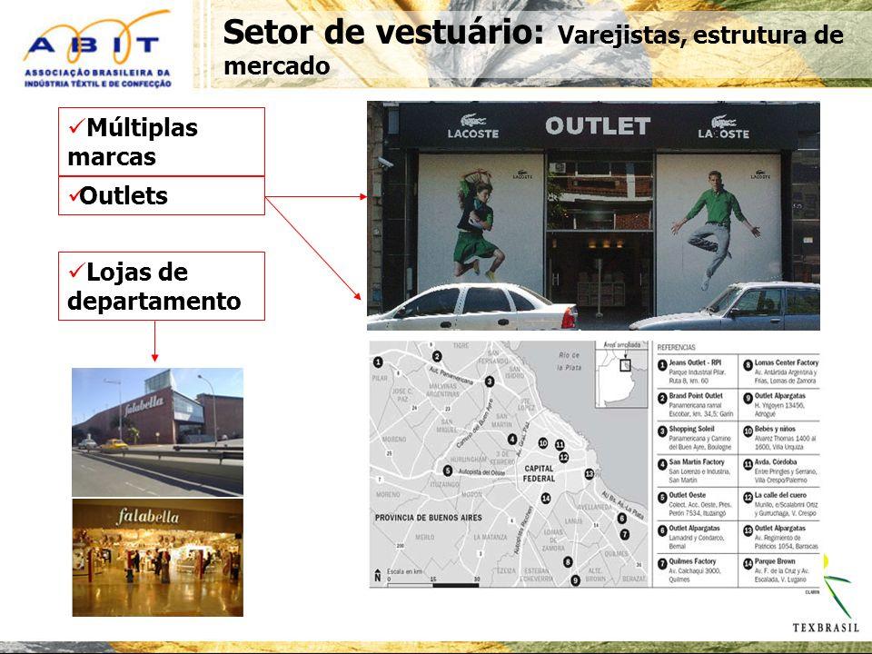Setor de vestuário: Varejistas, estrutura de mercado Múltiplas marcas Outlets Lojas de departamento