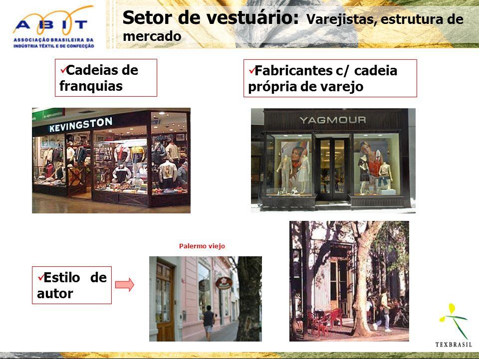 Setor de vestuário: Varejistas, estrutura de mercado Cadeias de franquias Fabricantes c/ cadeia própria de varejo Estilo de autor Palermo viejo