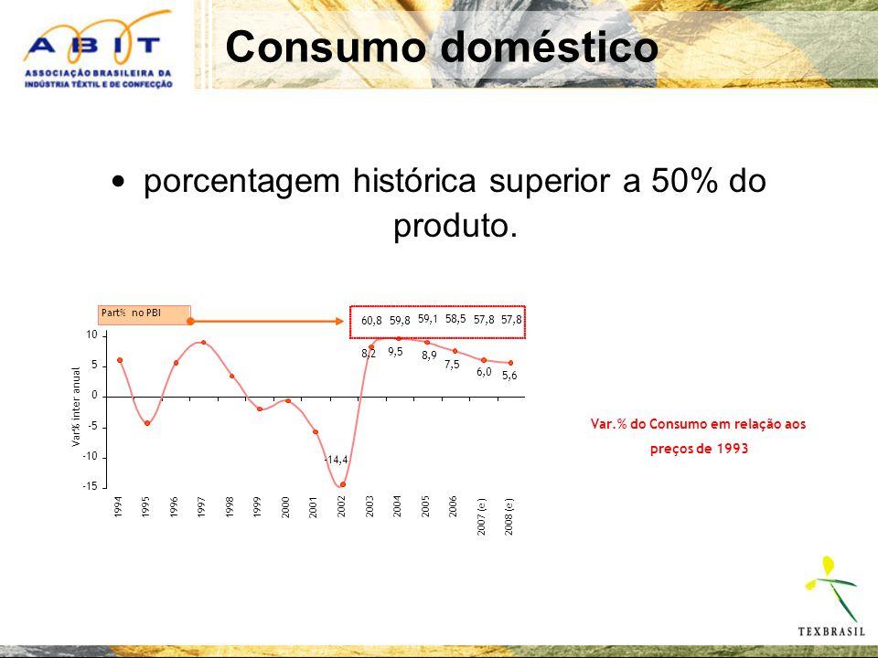 Consumo doméstico -14,4 8,2 9,5 8,9 7,5 6,0 5,6 59,158,5 57,8 60,859,8 -15 -10 -5 0 5 10 19941995199619971998199920002001 20022003200420052006 2007 (e)2008 (e) Var% inter anual Part% no PBI porcentagem histórica superior a 50% do produto.