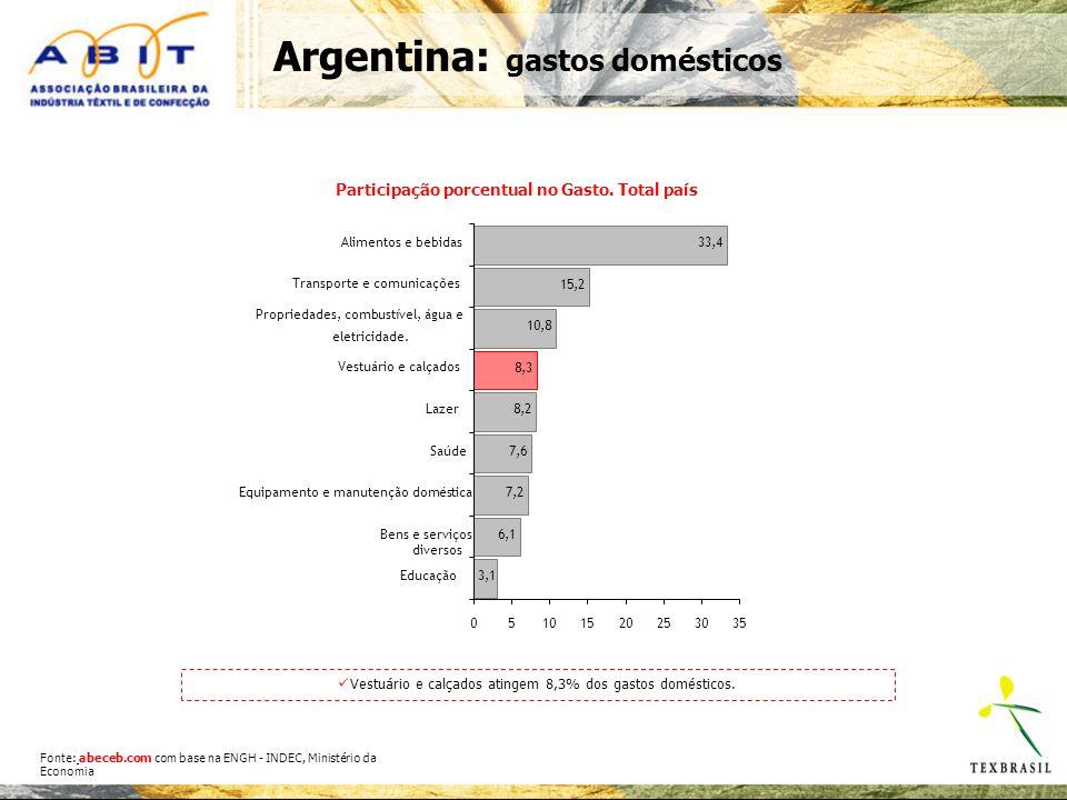 Participação porcentual no Gasto.