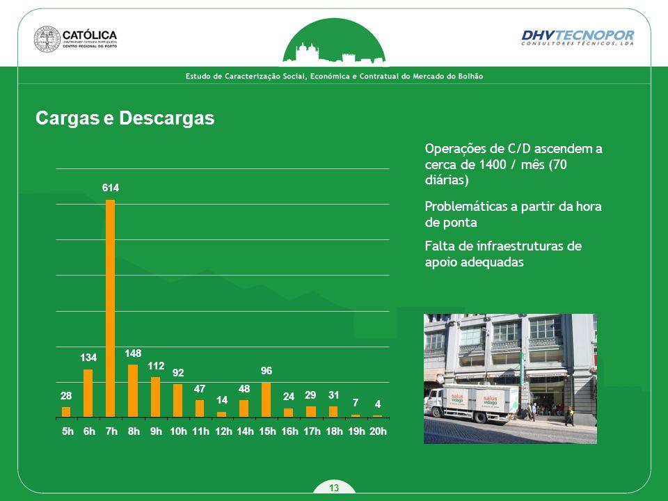 13 Cargas e Descargas Operações de C/D ascendem a cerca de 1400 / mês (70 diárias) Problemáticas a partir da hora de ponta Falta de infraestruturas de