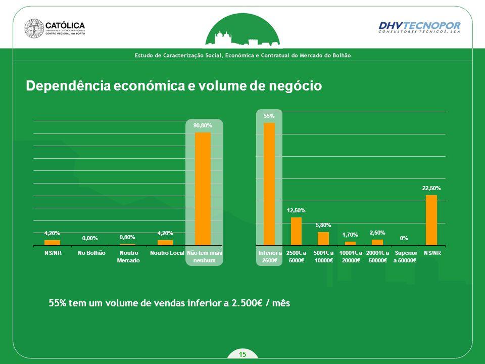 15 Dependência económica e volume de negócio 4,20% 0,00% 0,80% 4,20% 90,80% NS/NRNo BolhãoNoutro Mercado Noutro LocalNão tem mais nenhum 55% 12,50% 5,