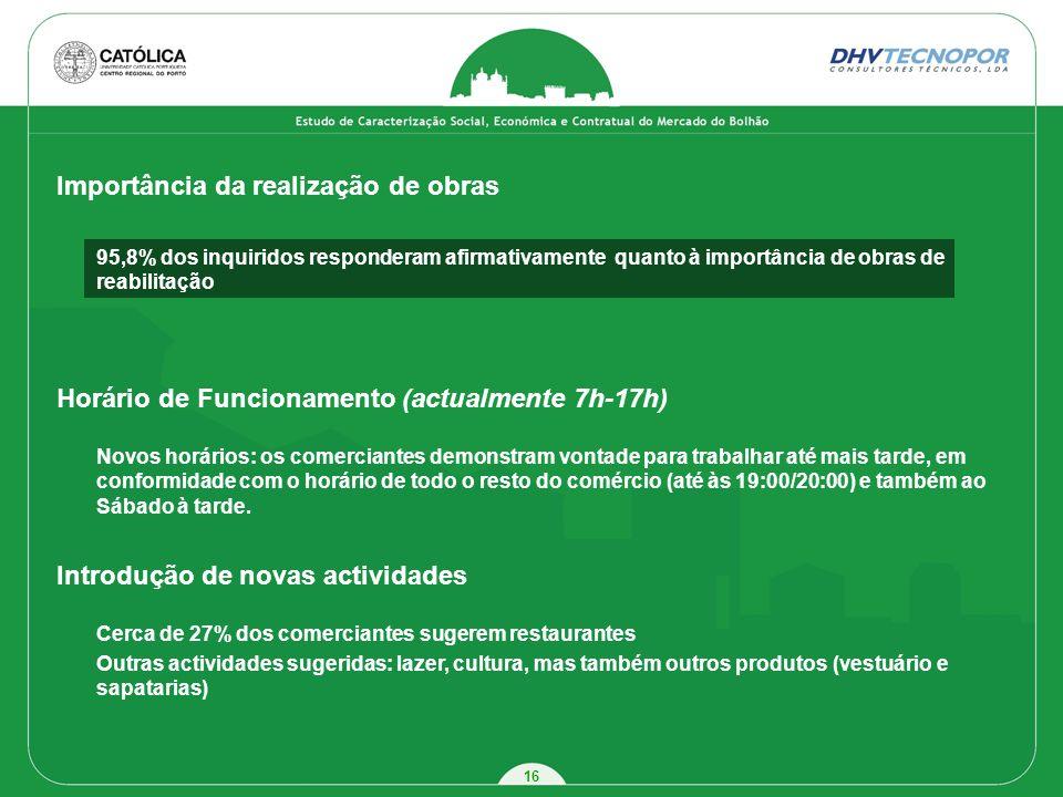 16 Importância da realização de obras 95,8% dos inquiridos responderam afirmativamente quanto à importância de obras de reabilitação Horário de Funcio