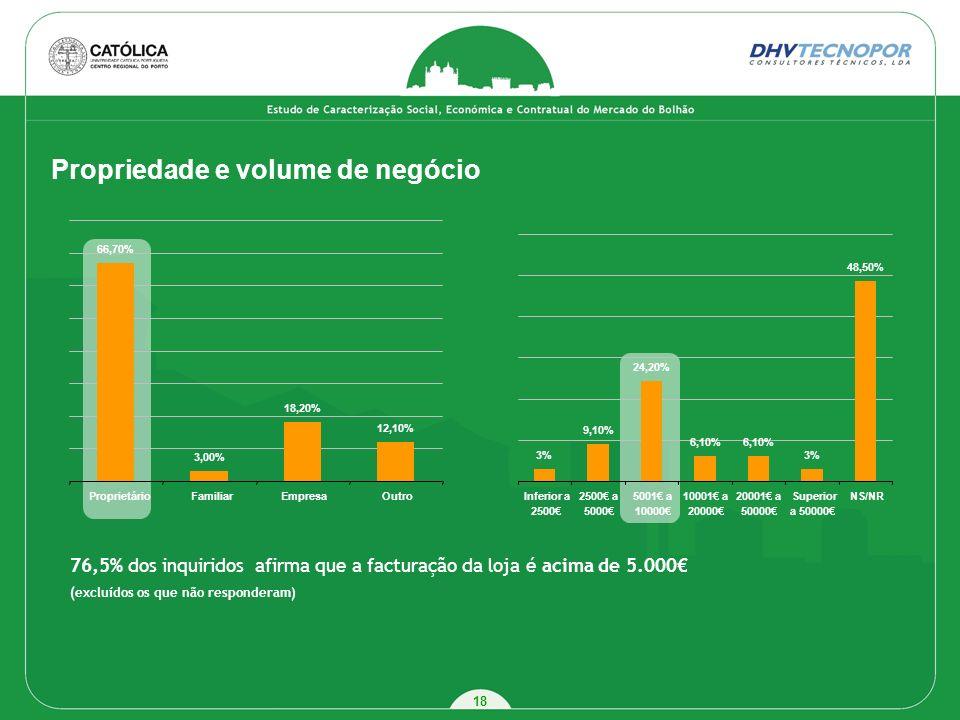 18 Propriedade e volume de negócio 76,5% dos inquiridos afirma que a facturação da loja é acima de 5.000 (excluídos os que não responderam) 3% 9,10% 2