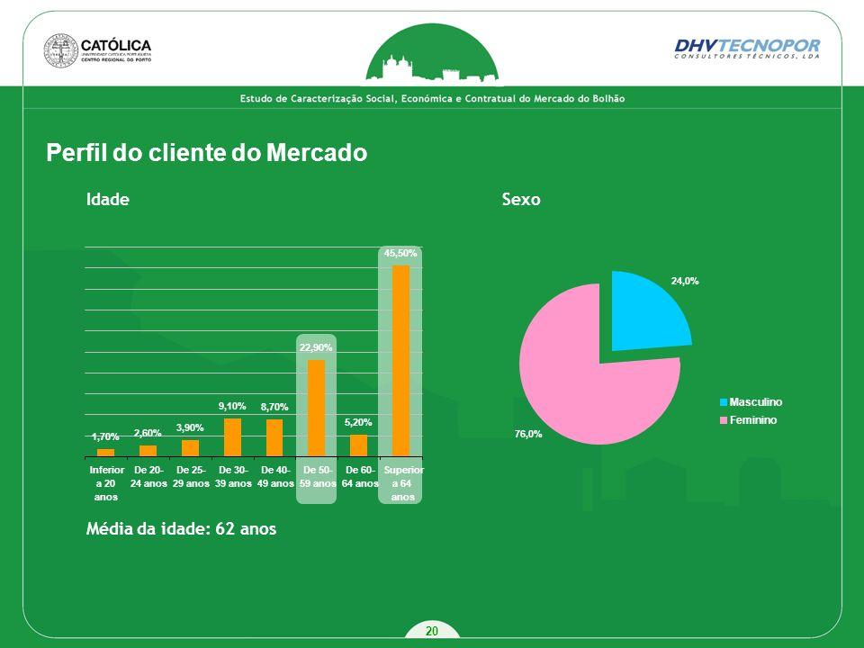 20 Perfil do cliente do Mercado IdadeSexo Média da idade: 62 anos 24,0% 76,0% Masculino Feminino 1,70% 2,60% 3,90% 9,10% 8,70% 22,90% 5,20% 45,50% Inf