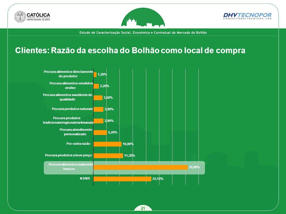 21 Clientes: Razão da escolha do Bolhão como local de compra 22,10% 35,90% 11,30% 10,80% 5,20% 3,90% 3,50% 2,20% 1,30% NS/NR Procura alimentos realmen