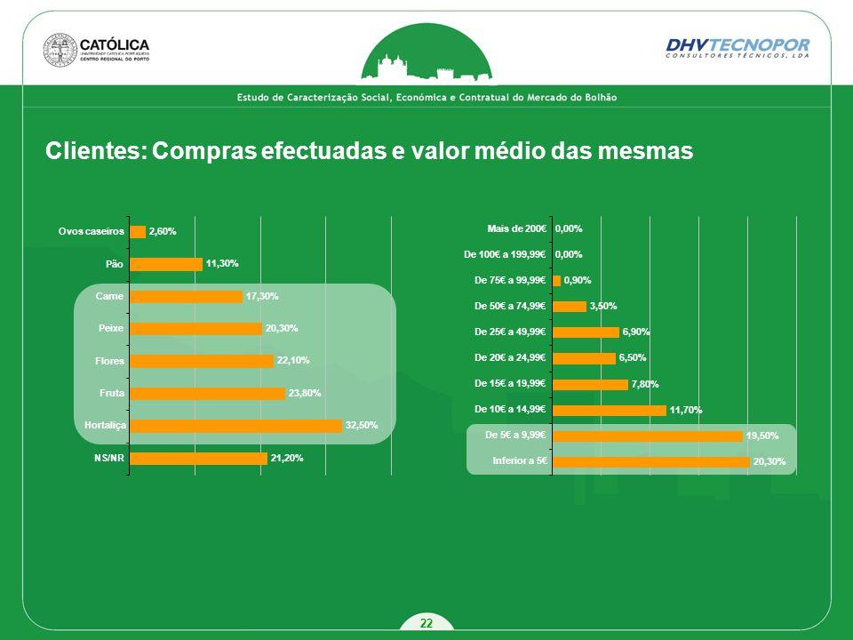 22 21,20% 32,50% 23,80% 22,10% 20,30% 17,30% 11,30% 2,60% NS/NR Hortaliça Fruta Flores Peixe Carne Pão Ovos caseiros Clientes: Compras efectuadas e va