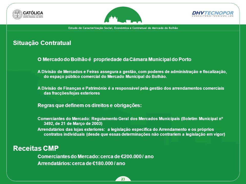 23 Situação Contratual O Mercado do Bolhão é propriedade da Câmara Municipal do Porto A Divisão de Mercados e Feiras assegura a gestão, com poderes de