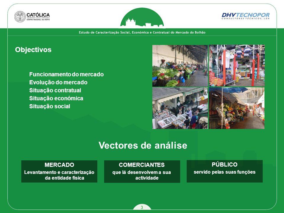 3 Objectivos Funcionamento do mercado Evolução do mercado Situação contratual Situação económica Situação social MERCADO Levantamento e caracterização