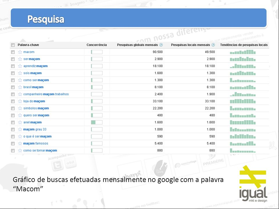 Gráfico de buscas efetuadas mensalmente no google com a palavra Macom