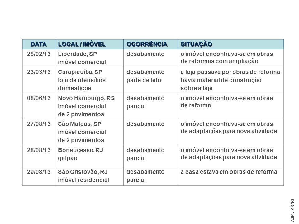 DATA LOCAL / IMÓVEL OCORRÊNCIASITUAÇÃO 28/02/13Liberdade, SP imóvel comercial desabamentoo imóvel encontrava-se em obras de reformas com ampliação 23/
