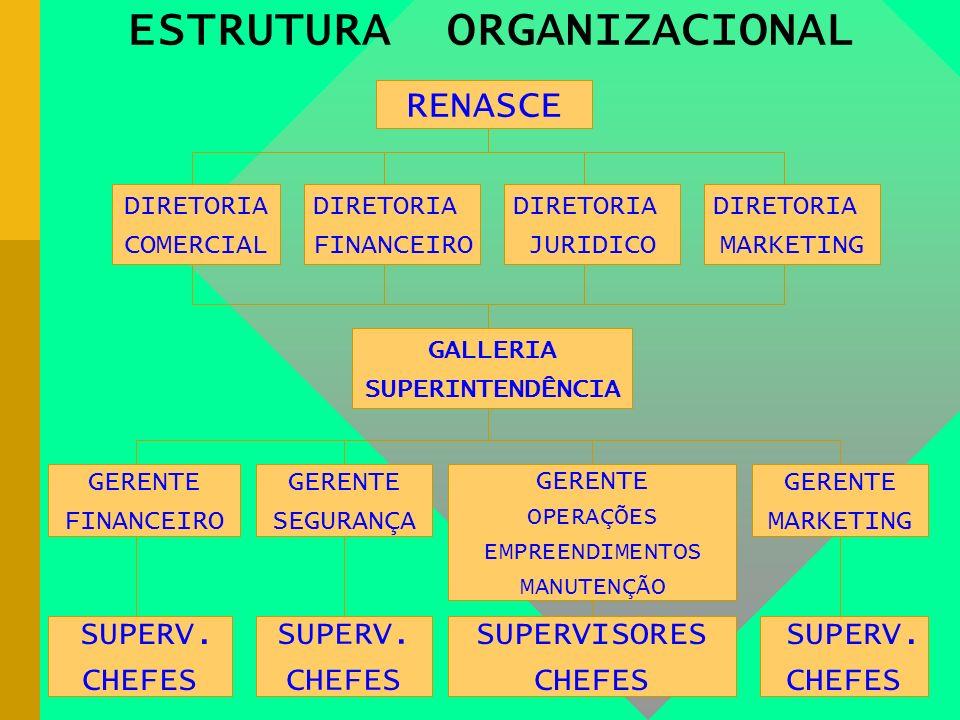 ESTRUTURA ORGANIZACIONAL RENASCE DIRETORIA COMERCIAL DIRETORIA FINANCEIRO DIRETORIA JURIDICO DIRETORIA MARKETING GALLERIA SUPERINTENDÊNCIA GERENTE FINANCEIRO GERENTE SEGURANÇA GERENTE OPERAÇÕES EMPREENDIMENTOS MANUTENÇÃO GERENTE MARKETING SUPERV.