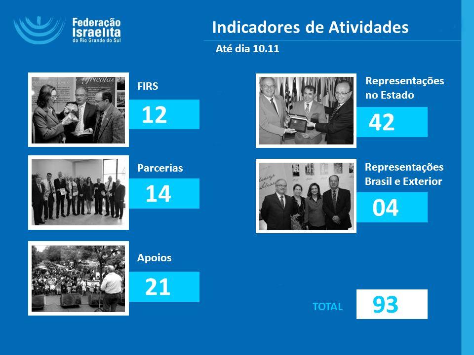 Indicadores de Atividades FIRS Parcerias Apoios Representações no Estado 12 21 04 14 42 Representações Brasil e Exterior 93 TOTAL Até dia 10.11