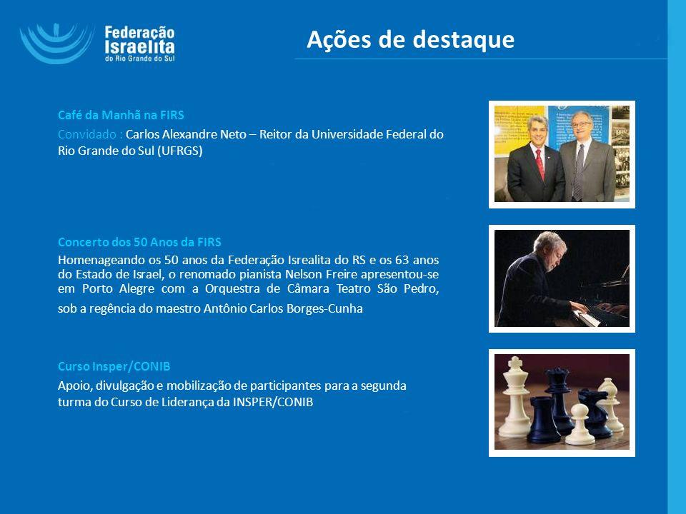 Ações de destaque Café da Manhã na FIRS Convidado : Carlos Alexandre Neto – Reitor da Universidade Federal do Rio Grande do Sul (UFRGS) Concerto dos 5