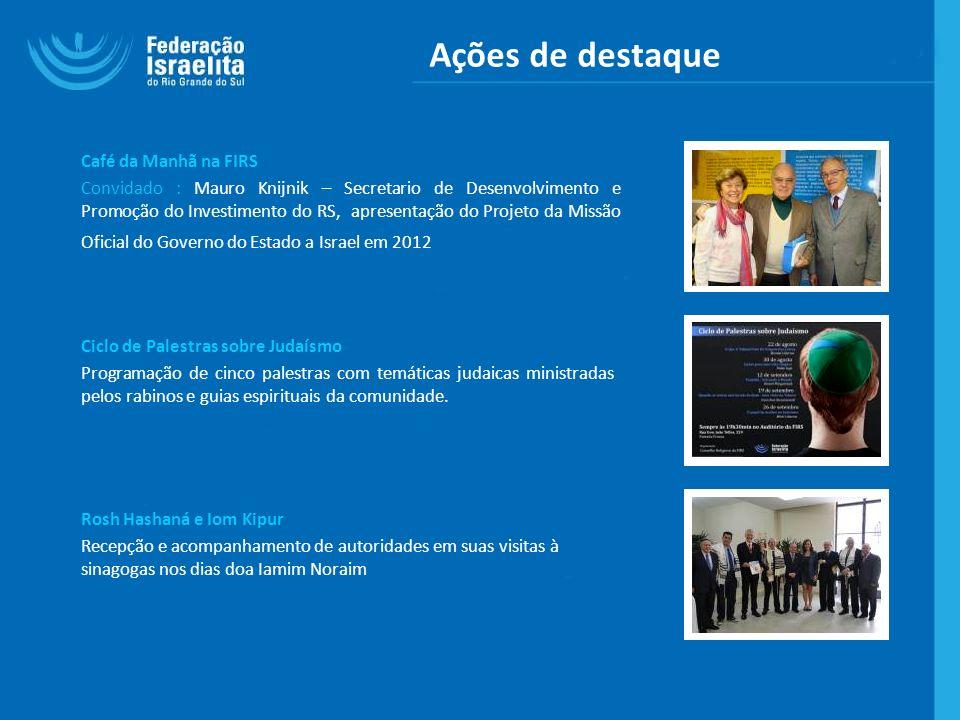 Ações de destaque Café da Manhã na FIRS Convidado : Mauro Knijnik – Secretario de Desenvolvimento e Promoção do Investimento do RS, apresentação do Pr