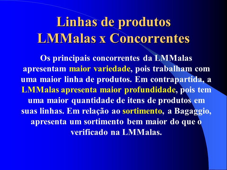 Linhas de produtos LMMalas x Concorrentes Os principais concorrentes da LMMalas apresentam maior variedade, pois trabalham com uma maior linha de prod