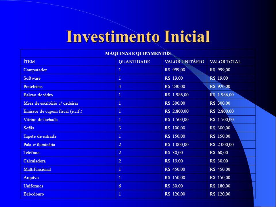 Investimento Inicial MÁQUINAS E QUIPAMENTOS ÍTEMQUANTIDADEVALOR UNITÁRIOVALOR TOTAL Computador1R$ 999,00 Software1R$ 19,00 Prateleiras4R$ 230,00R$ 920
