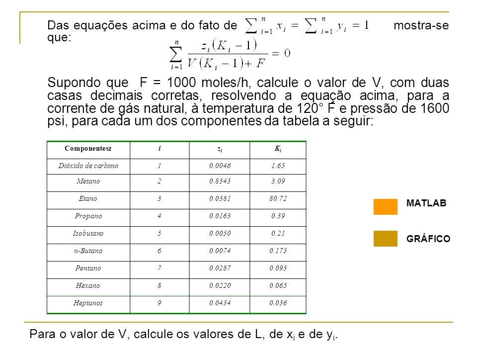 Das equações acima e do fato de mostra-se que: Supondo que F = 1000 moles/h, calcule o valor de V, com duas casas decimais corretas, resolvendo a equa