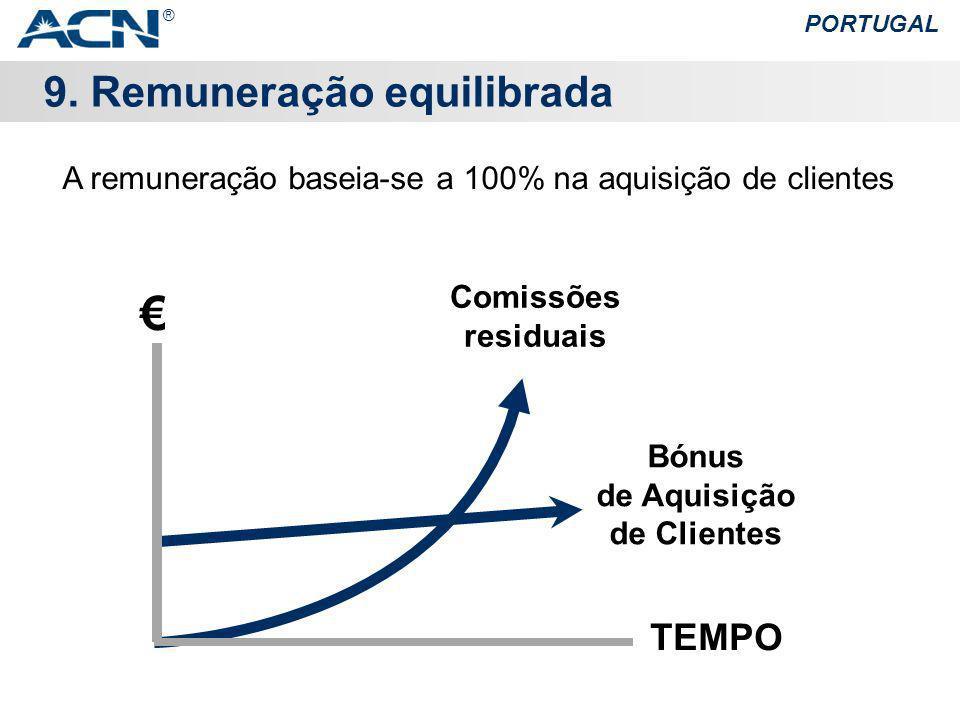 9. Remuneração equilibrada PORTUGAL Bónus de Aquisição de Clientes Comissões residuais A remuneração baseia-se a 100% na aquisição de clientes TEMPO ®