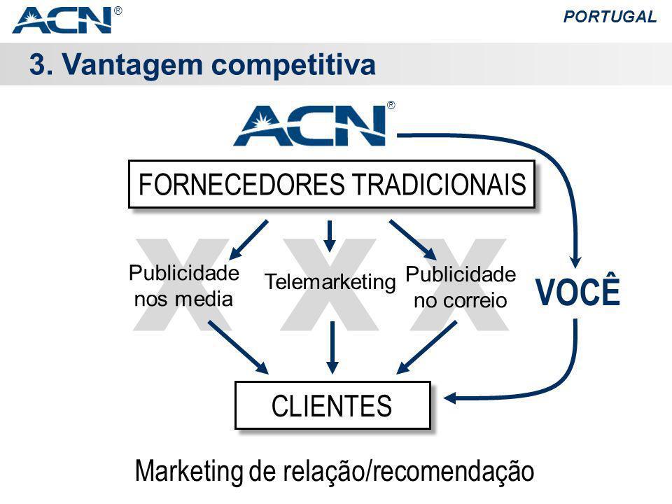 XXX 3. Vantagem competitiva PORTUGAL Marketing de relação/recomendação Publicidade no correio Telemarketing Publicidade nos media FORNECEDORES TRADICI