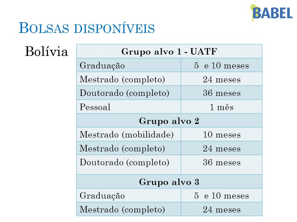 Bolívia Grupo alvo 1 - UATF Graduação5 e 10 meses Mestrado (completo)24 meses Doutorado (completo)36 meses Pessoal1 mês Grupo alvo 2 Mestrado (mobilid