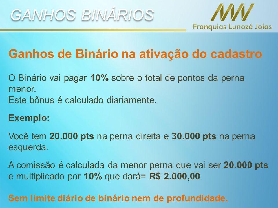 GANHOS BINÁRIOS Ganhos de Binário na ativação do cadastro O Binário vai pagar 10% sobre o total de pontos da perna menor.