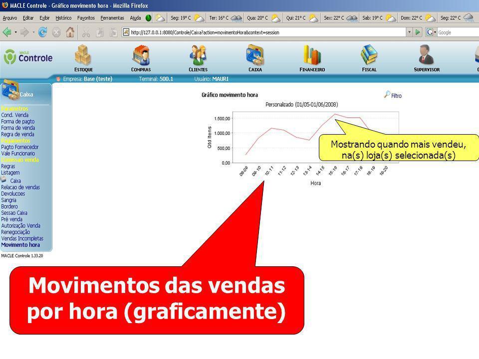 Movimentos das vendas por hora (graficamente) Mostrando quando mais vendeu, na(s) loja(s) selecionada(s)