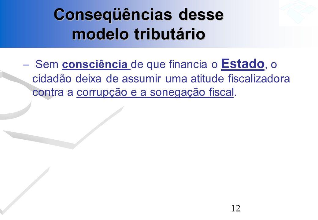 12 Conseqüências desse modelo tributário – Sem consciência de que financia o Estado, o cidadão deixa de assumir uma atitude fiscalizadora contra a cor