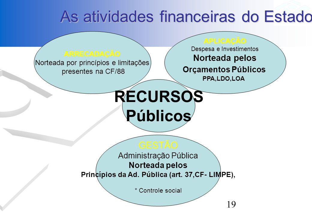 19 As atividades financeiras do Estado GESTÃO Administração Pública Norteada pelos Princípios da Ad. Pública (art. 37,CF- LIMPE), * Controle social AR