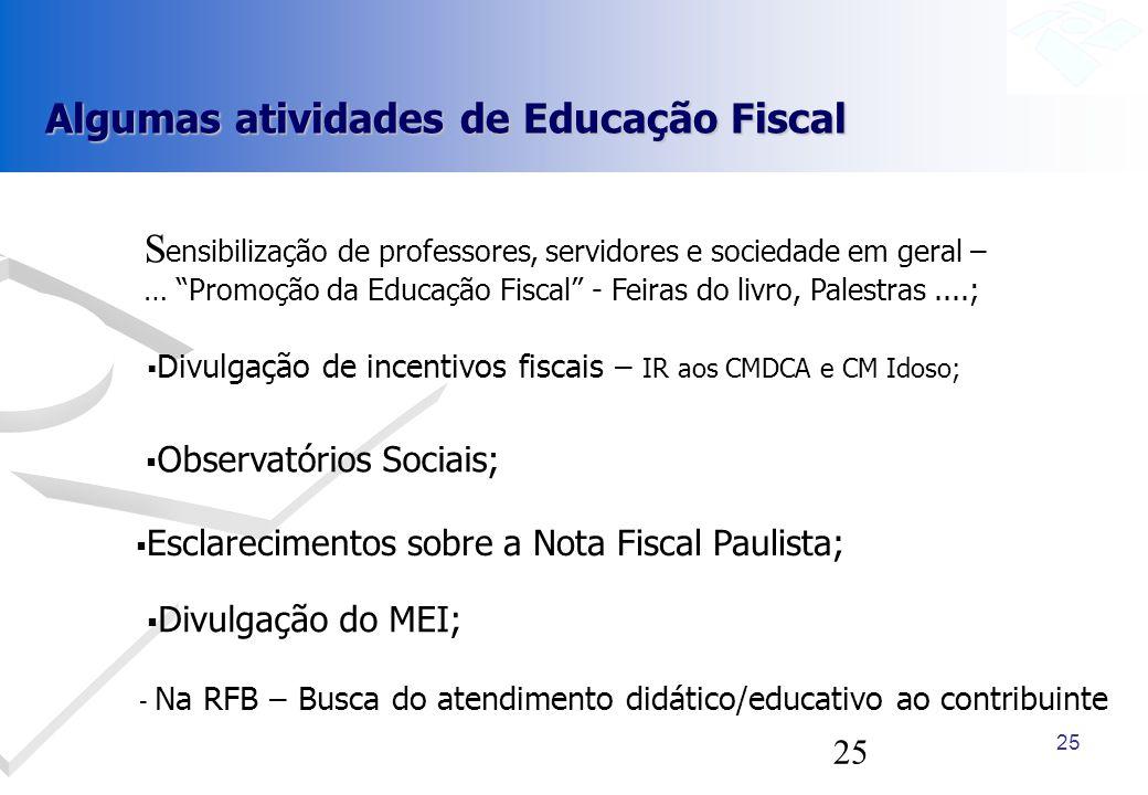 25 Algumas atividades de Educação Fiscal Divulgação de incentivos fiscais – IR aos CMDCA e CM Idoso; S ensibilização de professores, servidores e soci