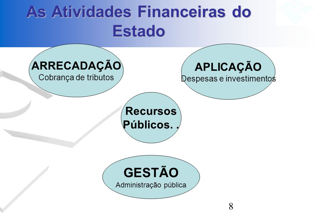8 As Atividades Financeiras do Estado GESTÃO Administração pública ARRECADAÇÃO Cobrança de tributos APLICAÇÃO Despesas e investimentos Recursos Públic