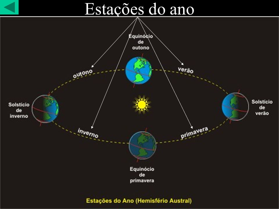 Ir:.Avides Reis de Faria - Loja Tiradentes Nº18 GLPR SOLSTÍCIO DE INVERNOSOLSTÍCIO DE VERÃO Qual a diferença entre o SOLSTÍCIO DE INVERNO e o SOLSTÍCIO DE VERÃO.