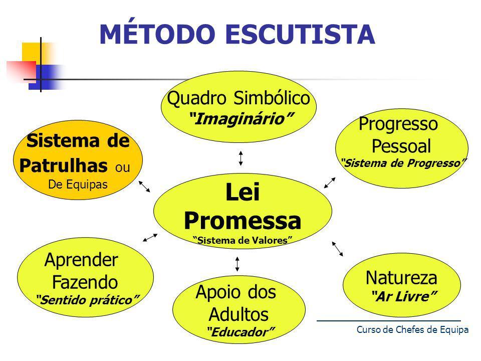 Curso de Chefes de Equipa 4 MÉTODO ESCUTISTA Lei Promessa Sistema de Valores Quadro Simbólico Imaginário Progresso Pessoal Sistema de Progresso Sistem
