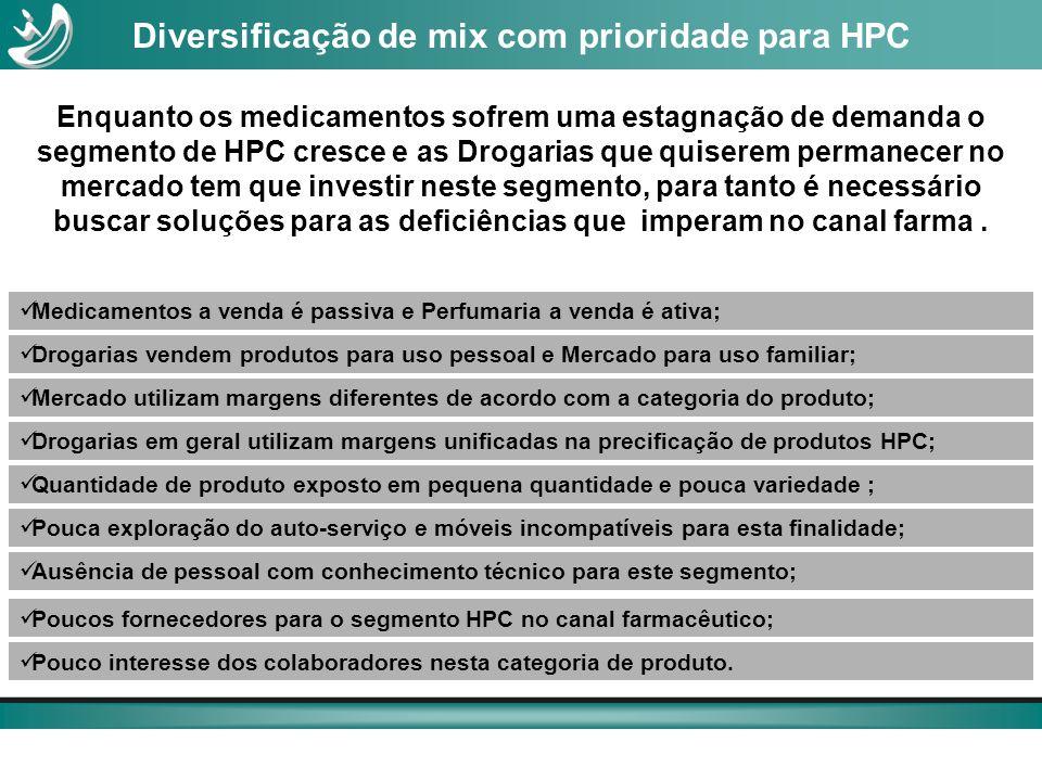 Enquanto os medicamentos sofrem uma estagnação de demanda o segmento de HPC cresce e as Drogarias que quiserem permanecer no mercado tem que investir