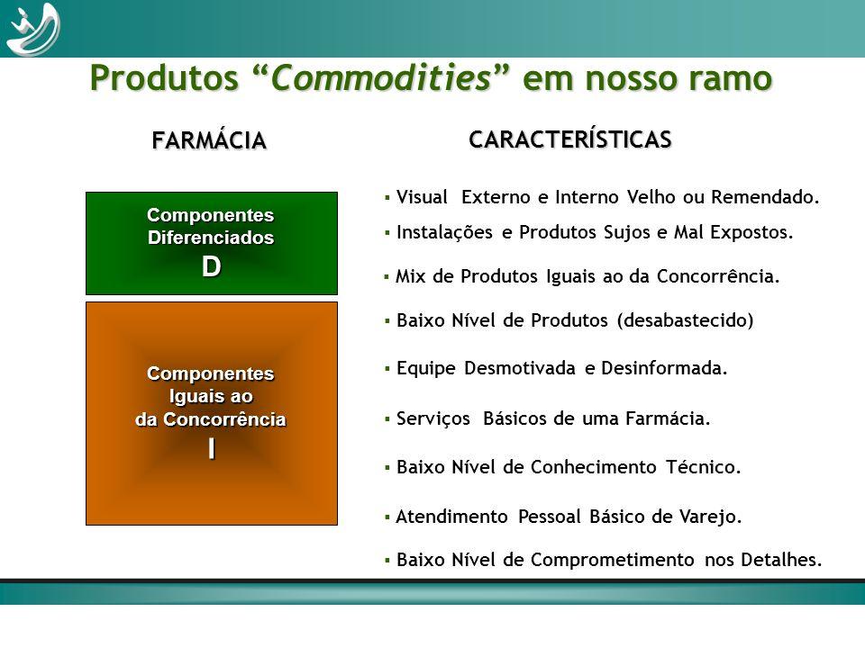 Produtos Commodities em nosso ramo Componentes Iguais ao da Concorrência I ComponentesDiferenciadosD FARMÁCIA Visual Externo e Interno Velho ou Remend