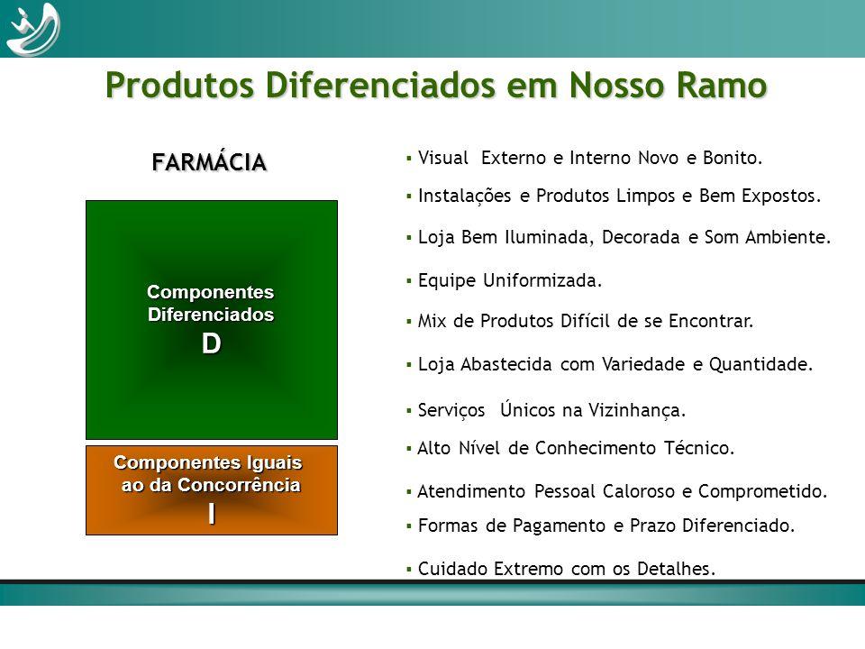 Produtos Diferenciados em Nosso Ramo Componentes Iguais ao da Concorrência I ComponentesDiferenciadosD FARMÁCIA Visual Externo e Interno Novo e Bonito