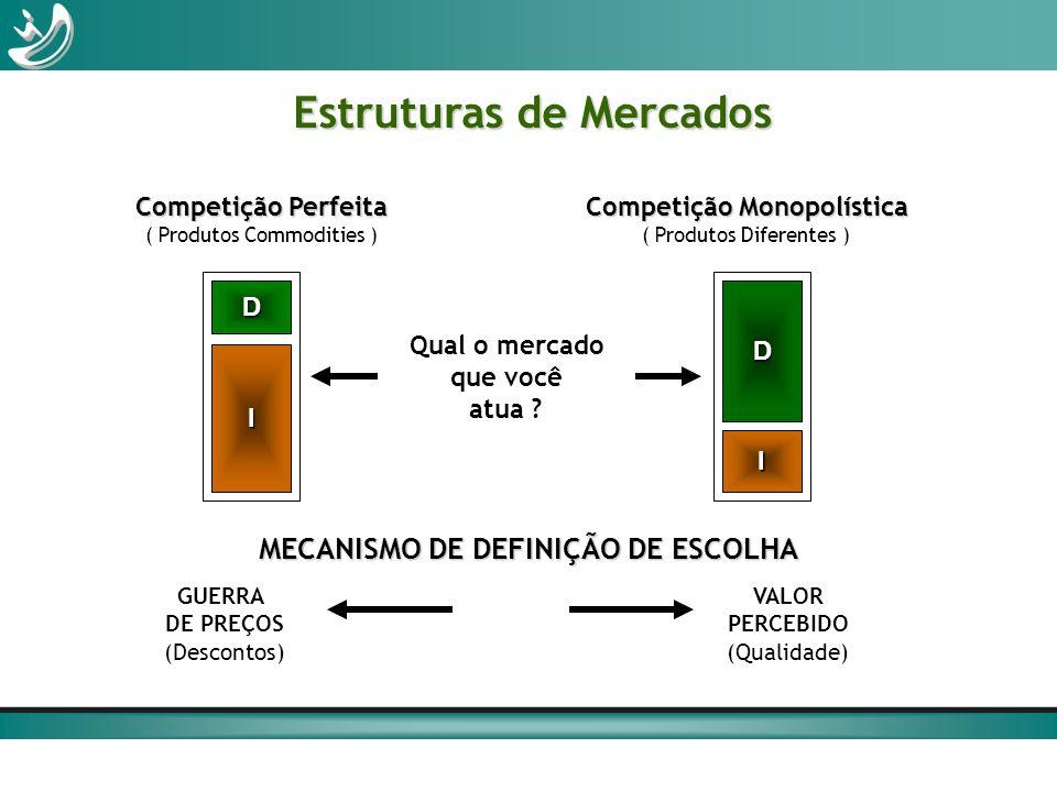 Estruturas de Mercados MECANISMO DE DEFINIÇÃO DE ESCOLHA GUERRA DE PREÇOS (Descontos) VALOR PERCEBIDO (Qualidade) Qual o mercado que você atua ? Compe