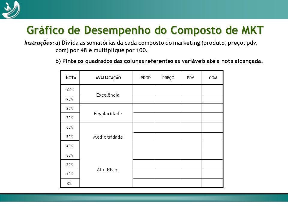Gráfico de Desempenho do Composto de MKT Instruções: Instruções: a) Divida as somatórias da cada composto do marketing (produto, preço, pdv, com) por